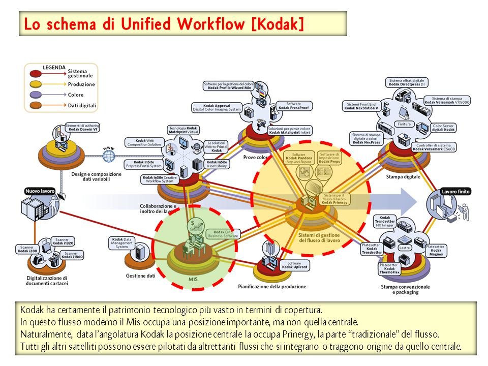 Lo schema di Unified Workflow [Kodak]